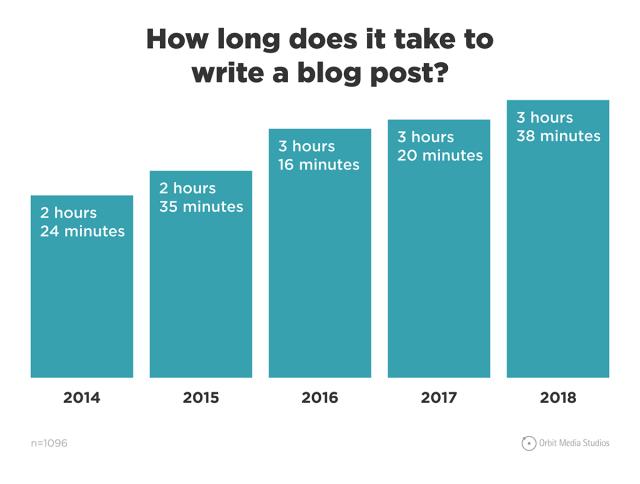 Combien de temps faut-il pour rédiger un article de blog