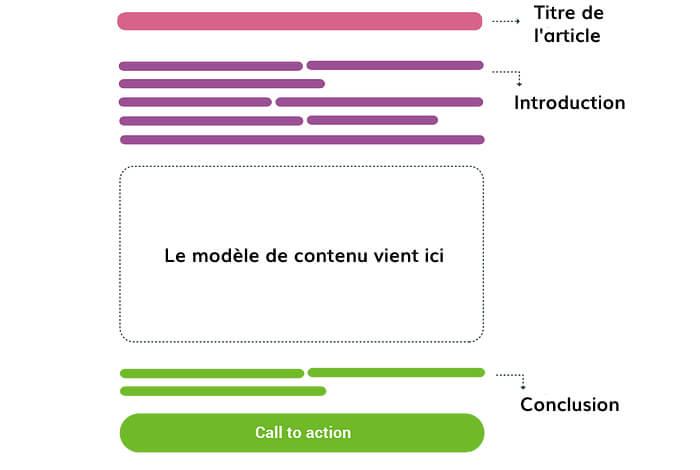Structure de base d'un article de blog