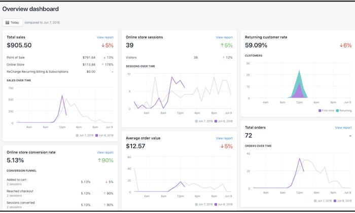 L'analyse web avec Shopify