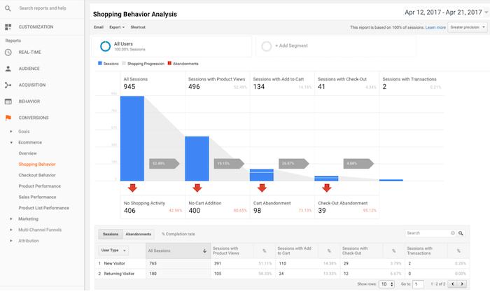 L'analytics avec WooCommerce de WordPress
